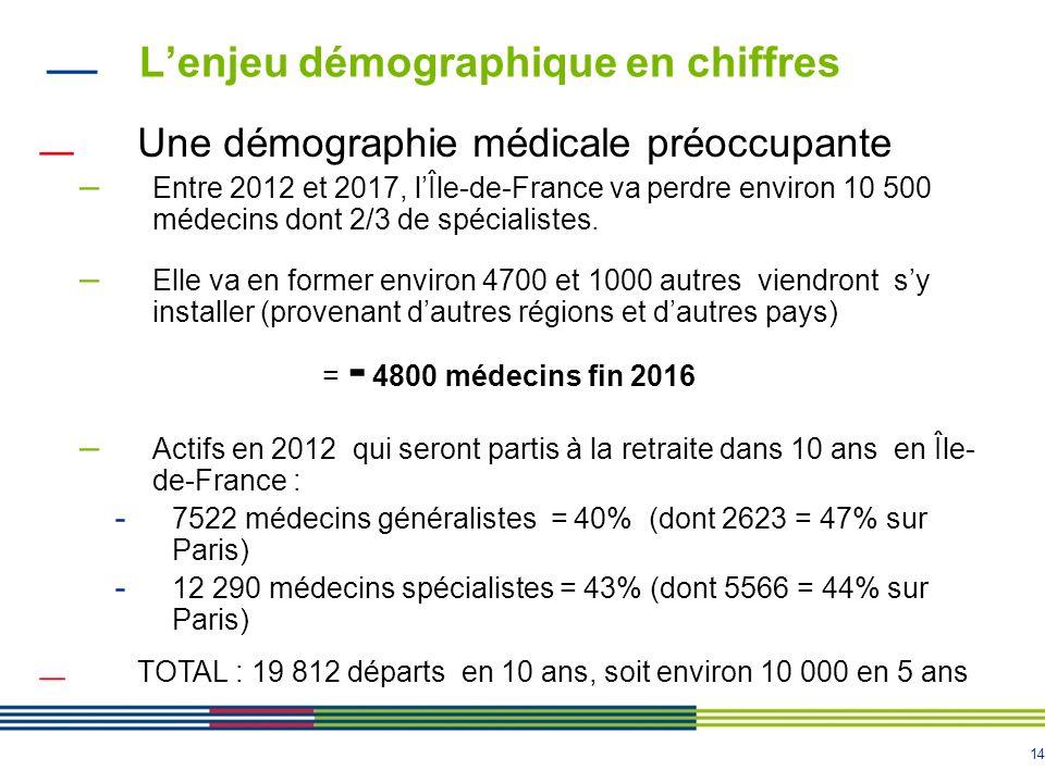 14 Lenjeu démographique en chiffres Une démographie médicale préoccupante – Entre 2012 et 2017, lÎle-de-France va perdre environ 10 500 médecins dont 2/3 de spécialistes.