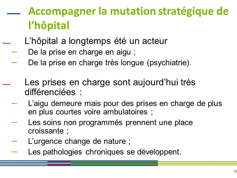 16 Accompagner la mutation stratégique de lhôpital Lhôpital a longtemps été un acteur – De la prise en charge en aigu ; – De la prise en charge très longue (psychiatrie).