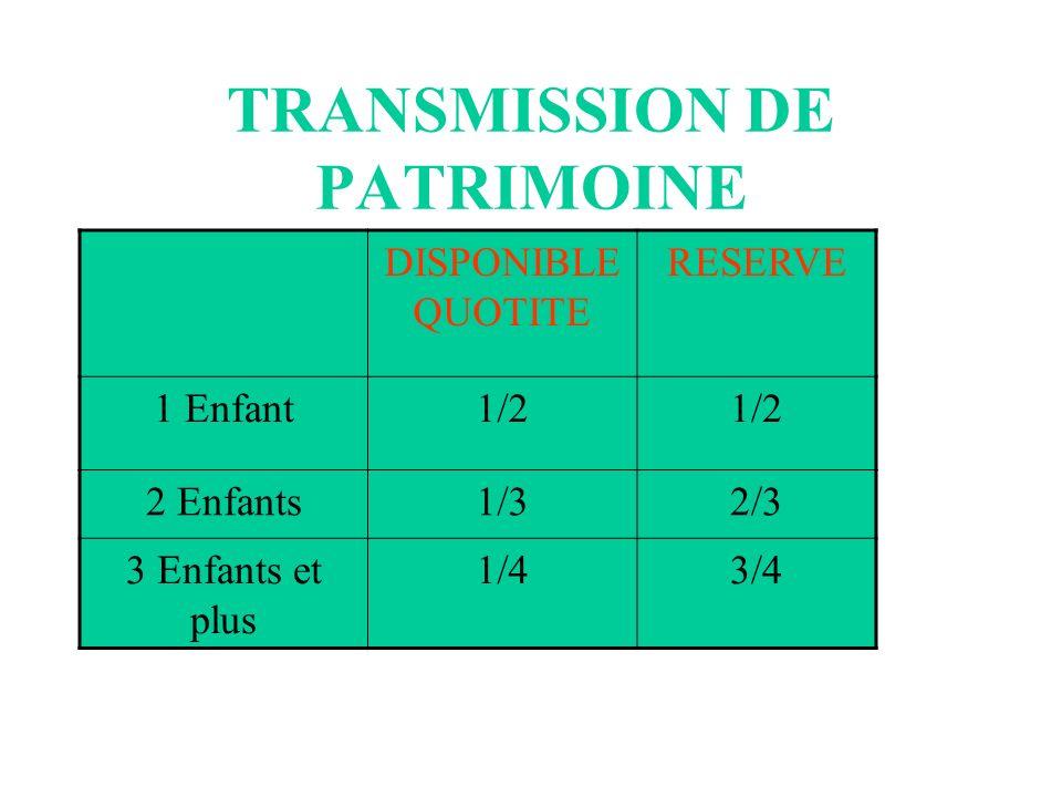TRANSMISSION DE PATRIMOINE DISPONIBLE QUOTITE RESERVE 1 Enfant1/2 2 Enfants1/32/3 3 Enfants et plus 1/43/4