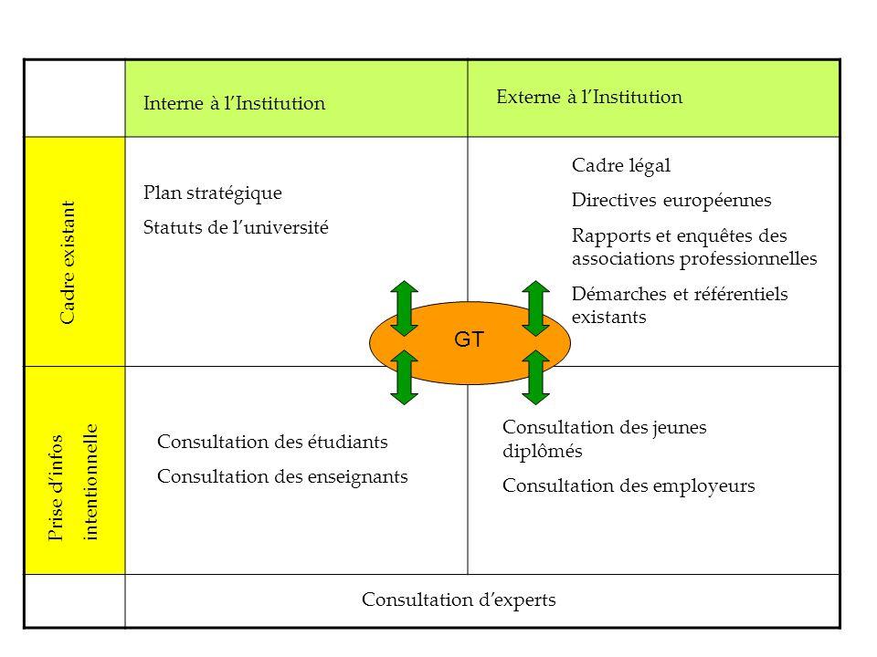 Consultation des étudiants Consultation des enseignants Cadre légal Directives européennes Rapports et enquêtes des associations professionnelles Déma