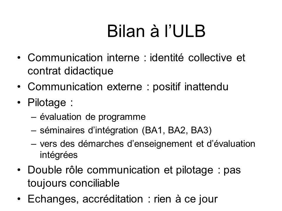 Bilan à lULB Communication interne : identité collective et contrat didactique Communication externe : positif inattendu Pilotage : –évaluation de pro