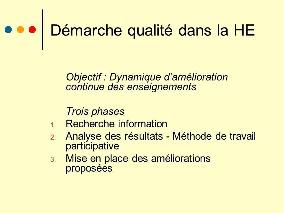Démarche qualité dans la HE Objectif : Dynamique damélioration continue des enseignements Trois phases 1. Recherche information 2. Analyse des résulta