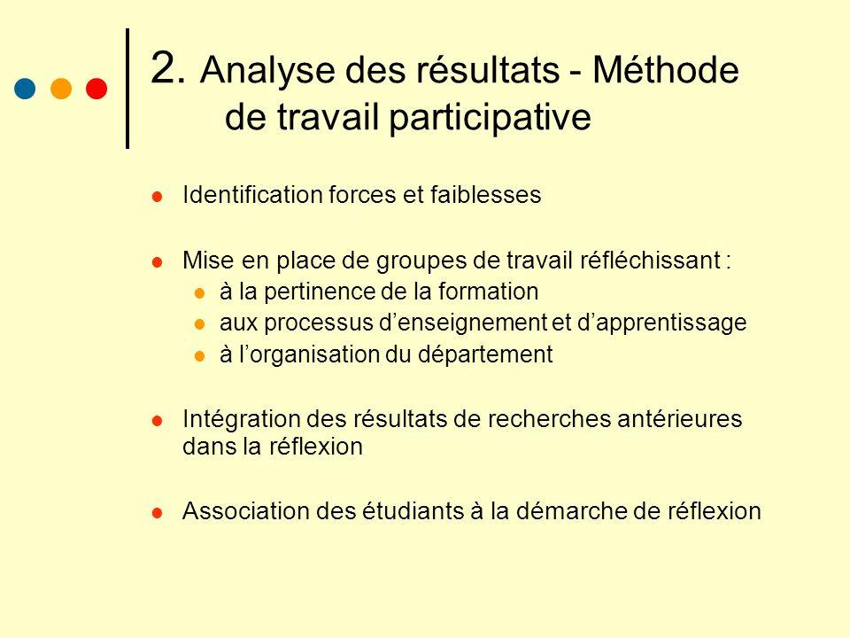 2. Analyse des résultats - Méthode de travail participative Identification forces et faiblesses Mise en place de groupes de travail réfléchissant : à