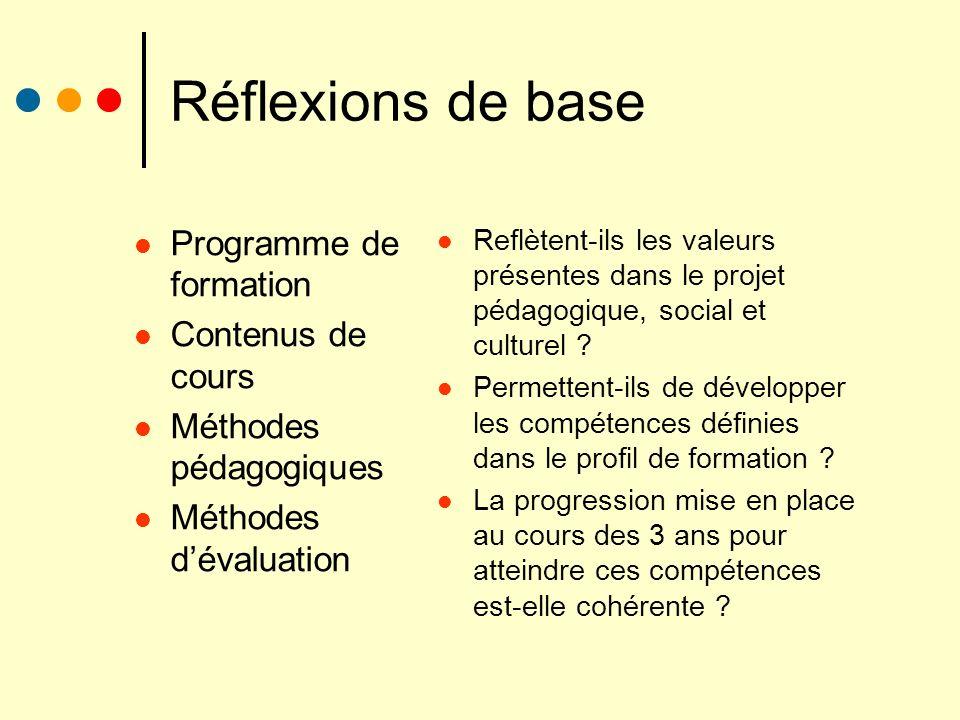 Réflexions de base Programme de formation Contenus de cours Méthodes pédagogiques Méthodes dévaluation Reflètent-ils les valeurs présentes dans le pro