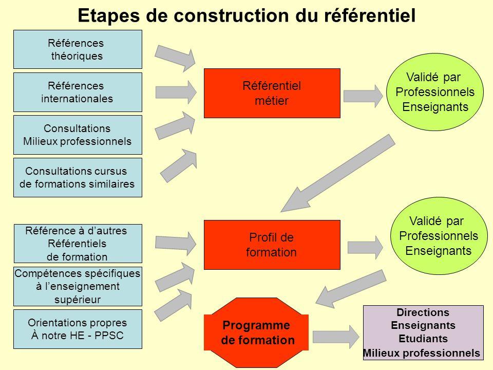 Etapes de construction du référentiel Référentiel métier Profil de formation Références théoriques Références internationales Consultations Milieux pr