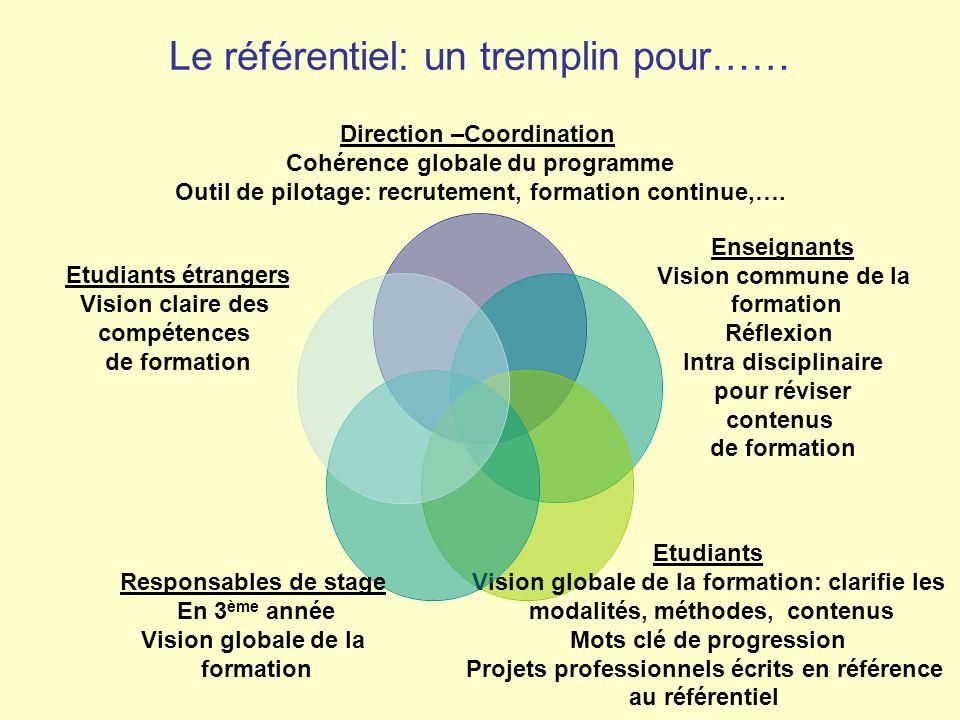 Le référentiel: un tremplin pour…… Direction –Coordination Cohérence globale du programme Outil de pilotage: recrutement, formation continue,…. Enseig