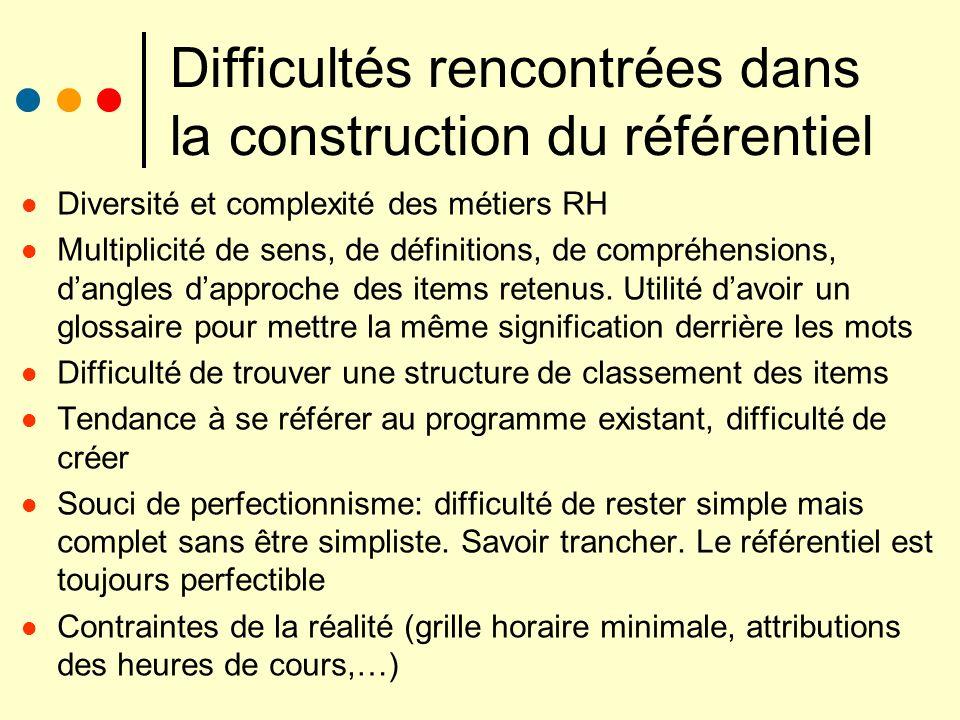 Difficultés rencontrées dans la construction du référentiel Diversité et complexité des métiers RH Multiplicité de sens, de définitions, de compréhens