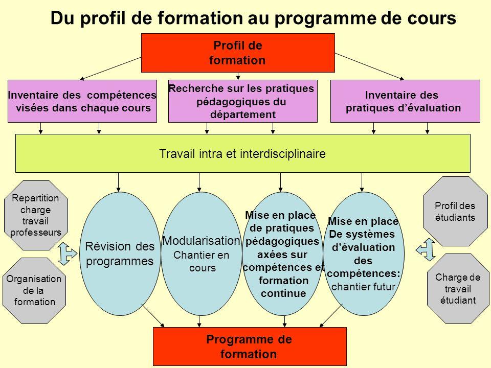 Du profil de formation au programme de cours Profil de formation Organisation de la formation Charge de travail étudiant Profil des étudiants Repartit