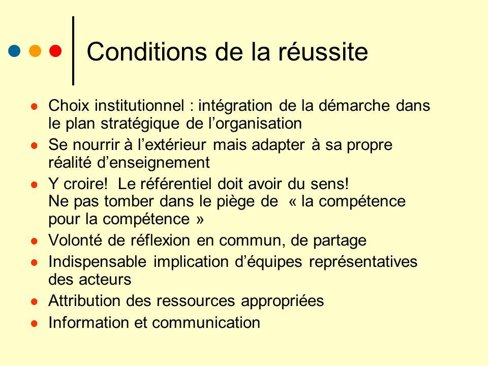Conditions de la réussite Choix institutionnel : intégration de la démarche dans le plan stratégique de lorganisation Se nourrir à lextérieur mais ada