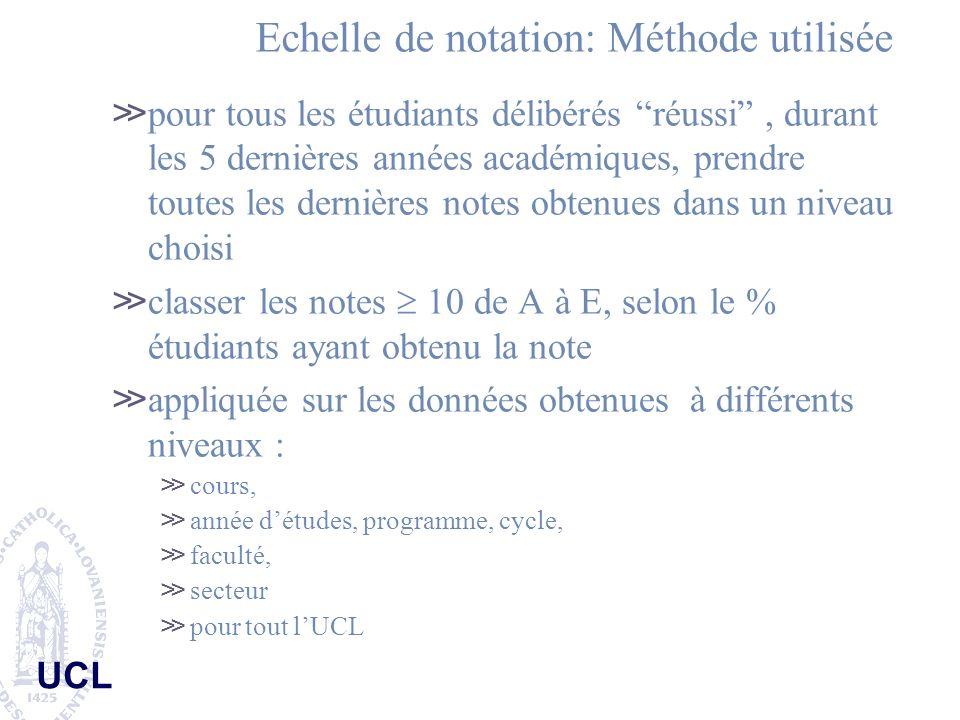 UCL Echelle de notation: Méthode utilisée pour tous les étudiants délibérés réussi, durant les 5 dernières années académiques, prendre toutes les dern