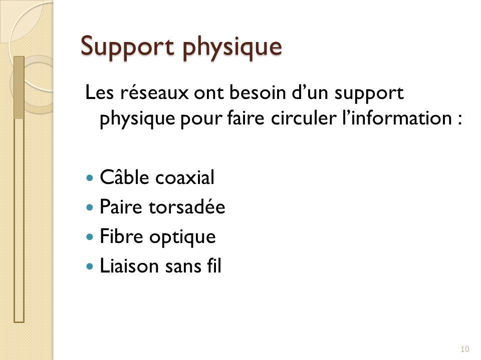 Support physique Les réseaux ont besoin dun support physique pour faire circuler linformation : Câble coaxial Paire torsadée Fibre optique Liaison san
