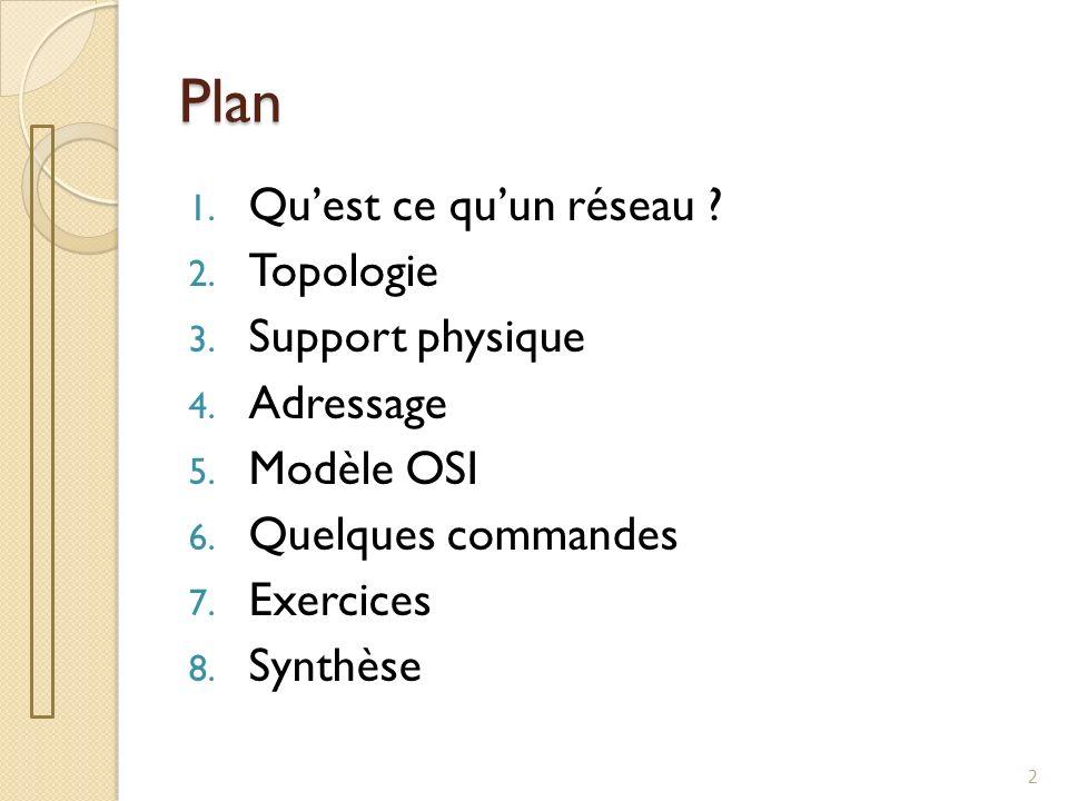 Plan 1. Quest ce quun réseau ? 2. Topologie 3. Support physique 4. Adressage 5. Modèle OSI 6. Quelques commandes 7. Exercices 8. Synthèse 2
