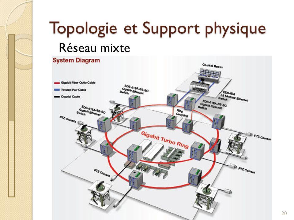 Topologie et Support physique Réseau mixte 20