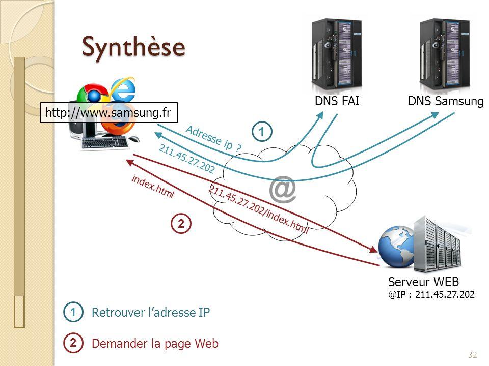 Synthèse 32 http://www.samsung.fr DNS FAIDNS Samsung Adresse ip ? 211.45.27.202 1 Serveur WEB @IP : 211.45.27.202 211.45.27.202/index.html index.html