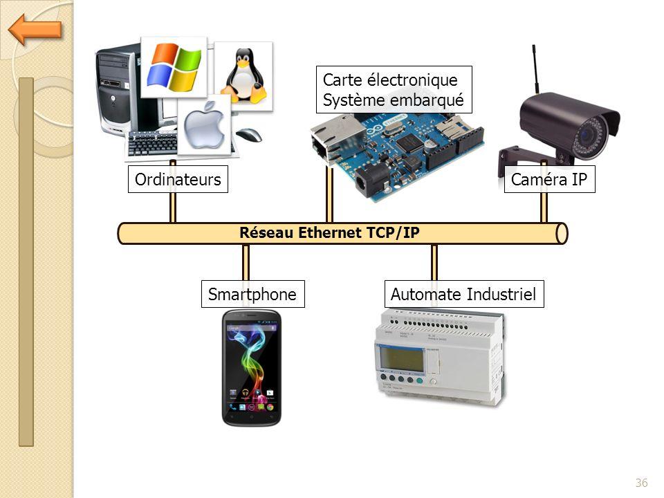 36 Réseau Ethernet TCP/IP Ordinateurs Carte électronique Système embarqué Caméra IP SmartphoneAutomate Industriel