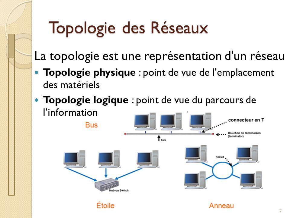 Topologie des Réseaux La topologie est une représentation d'un réseau Topologie physique : point de vue de l'emplacement des matériels Topologie logiq