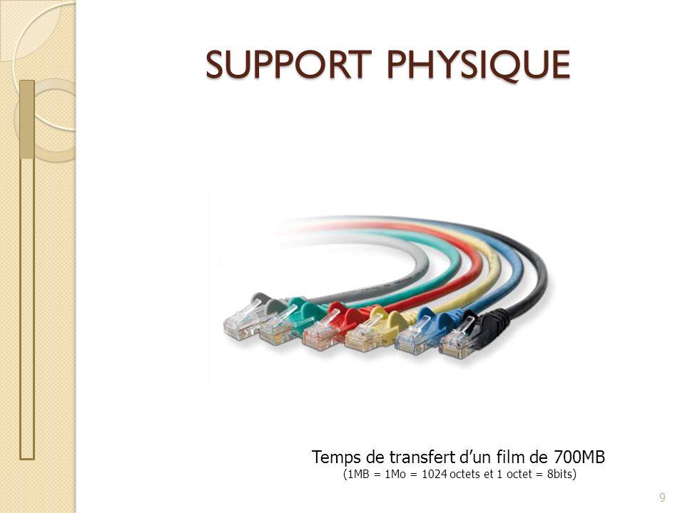 SUPPORT PHYSIQUE 9 Temps de transfert dun film de 700MB (1MB = 1Mo = 1024 octets et 1 octet = 8bits)
