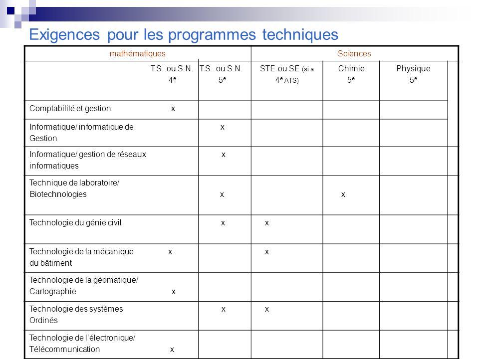 Exigences pour les programmes techniques mathématiquesSciences T.S. ou S.N. T.S. ou S.N. 4 e 5 e STE ou SE (si a 4 e ATS) Chimie 5 e Physique 5 e Comp