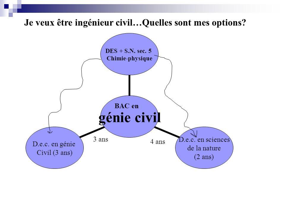 Je veux être ingénieur civil…Quelles sont mes options? génie civil DES + S.N. sec. 5 Chimie- physique D.e.c. en sciences de la nature (2 ans) D.e.c. e