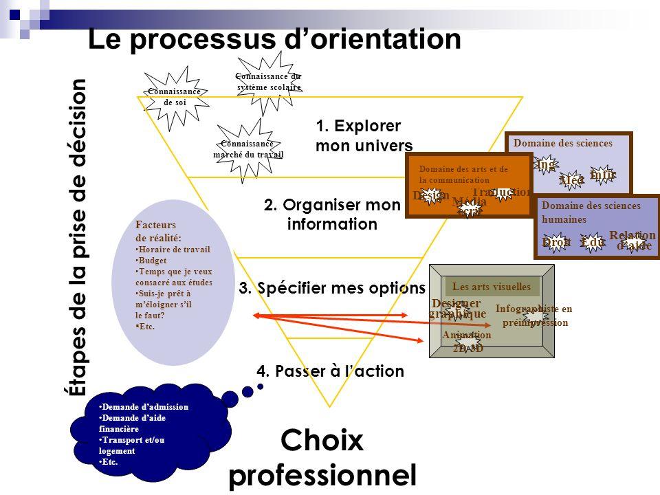 Le processus dorientation Étapes de la prise de décision Connaissance de soi Connaissance du système scolaire Connaissance marché du travail 1. Explor