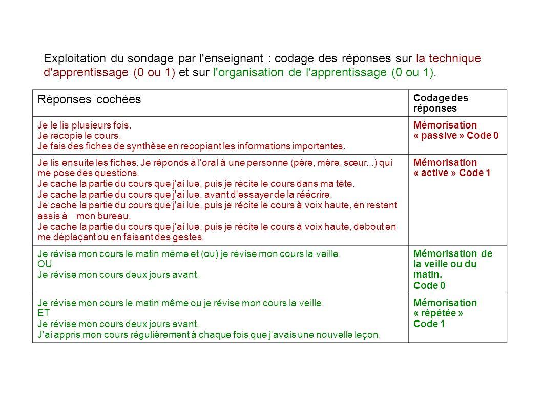 Exploitation du sondage par l enseignant : codage des réponses sur la technique d apprentissage (0 ou 1) et sur l organisation de l apprentissage (0 ou 1).