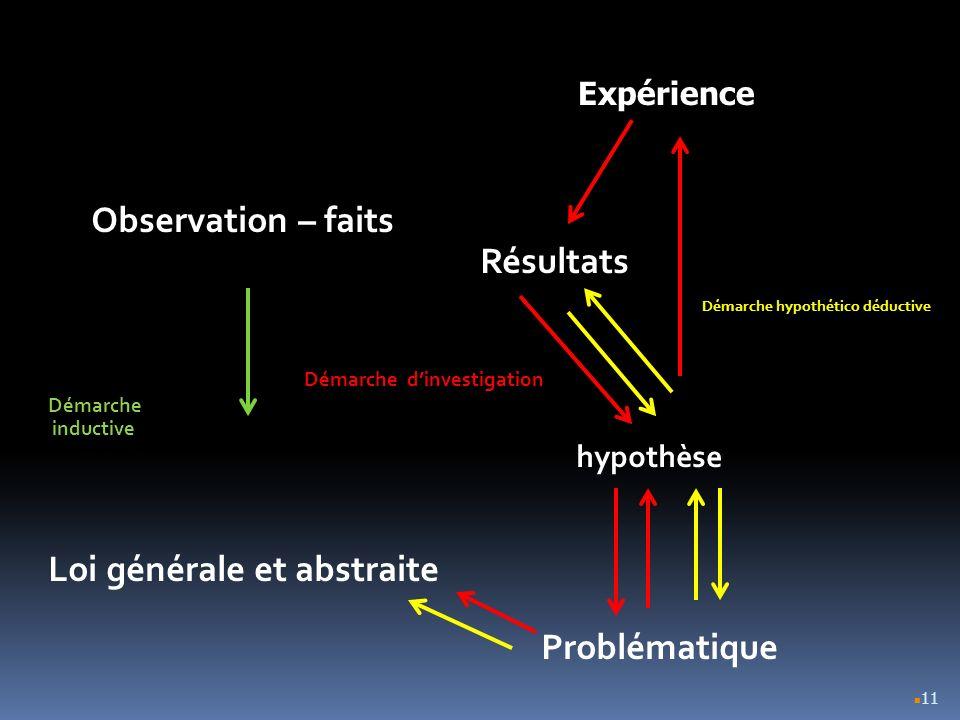 11 Observation – faits Résultats Démarche hypothético déductive Démarche dinvestigation Démarche inductive hypothèse Loi générale et abstraite Problém