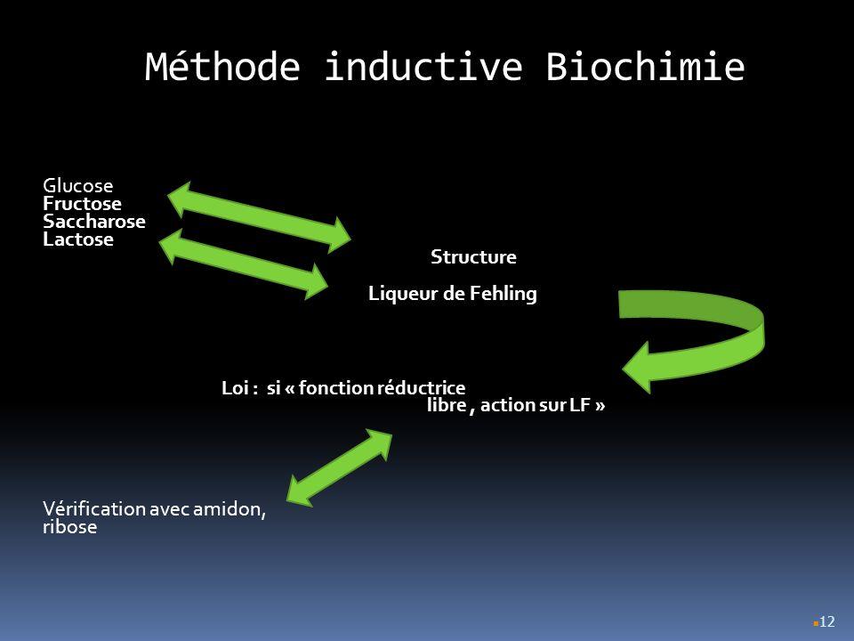 12 Méthode inductive Biochimie Glucose Fructose Saccharose Lactose Structure Liqueur de Fehling Loi : si « fonction réductrice libre, action sur LF »