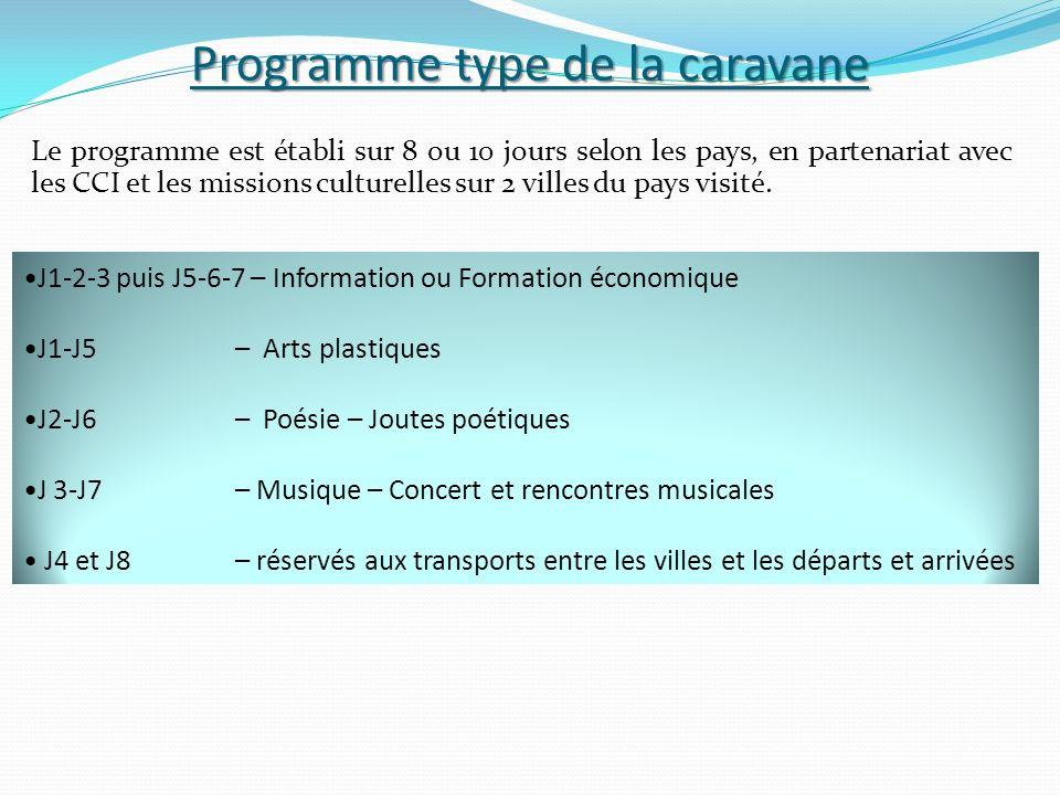Programme type de la caravane Le programme est établi sur 8 ou 10 jours selon les pays, en partenariat avec les CCI et les missions culturelles sur 2 villes du pays visité.
