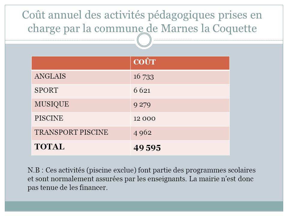 Coût annuel des activités pédagogiques prises en charge par la commune de Marnes la Coquette COÛT ANGLAIS16 733 SPORT6 621 MUSIQUE9 279 PISCINE12 000