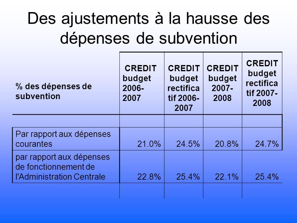 Des ajustements à la hausse des dépenses de subvention % des dépenses de subvention CREDIT budget 2006- 2007 CREDIT budget rectifica tif 2006- 2007 CREDIT budget 2007- 2008 CREDIT budget rectifica tif 2007- 2008 Par rapport aux dépenses courantes21.0%24.5%20.8%24.7% par rapport aux dépenses de fonctionnement de l Administration Centrale22.8%25.4%22.1%25.4%