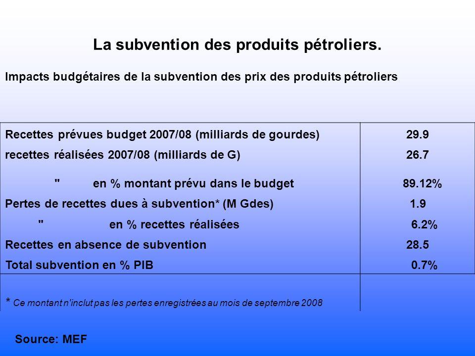 La subvention des produits pétroliers.
