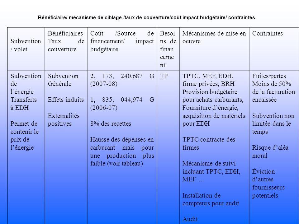 Bénéficiaire/ mécanisme de ciblage /taux de couverture/coût impact budgétaire/ contraintes Subvention / volet Bénéficiaires Taux de couverture Coût /Source de financement/ impact budgétaire Besoi ns de finan ceme nt Mécanismes de mise en oeuvre Contraintes Subvention de lénergie Transferts à EDH Permet de contenir le prix de lénergie Subvention Générale Effets induits Externalités positives 2, 173, 240,687 G (2007-08) 1, 835, 044,974 G (2006-07) 8% des recettes Hausse des dépenses en carburant mais pour une production plus faible (voir tableau) TPTPTC, MEF, EDH, firme privées, BRH Provision budgétaire pour achats carburants, Fourniture dénergie, acquisition de matériels pour EDH TPTC contracte des firmes Mécanisme de suivi incluant TPTC, EDH, MEF….