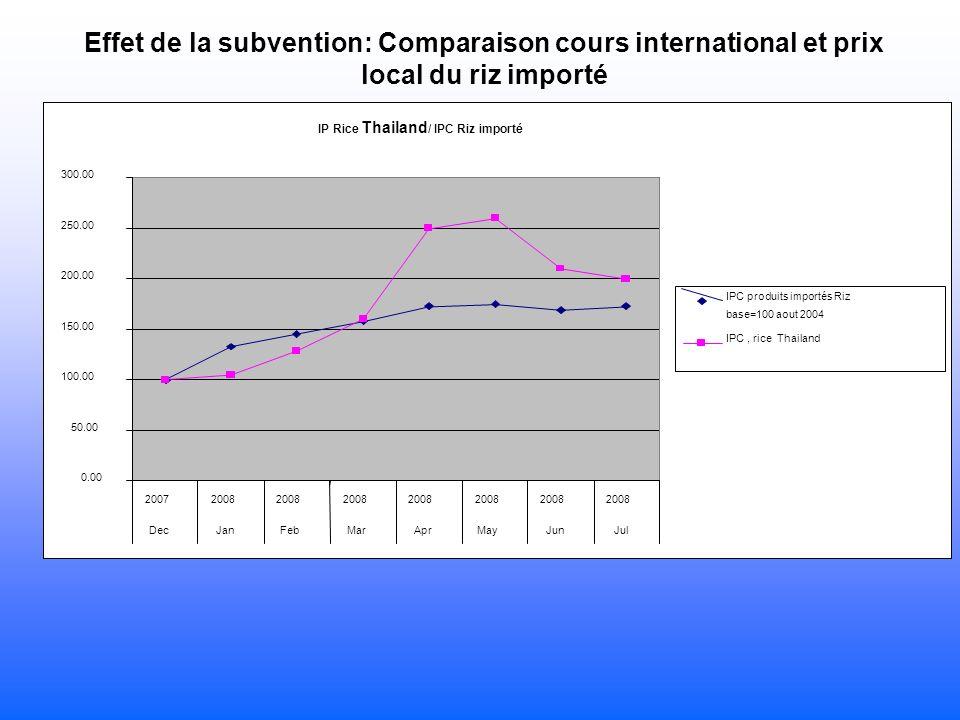 IP Rice Thailand / IPC Riz importé 0.00 50.00 100.00 150.00 200.00 250.00 300.00 20072008 DecJanFebMarAprMayJunJul IPC produits importés Riz base=100 aout 2004 IPC, rice Thailand Effet de la subvention: Comparaison cours international et prix local du riz importé