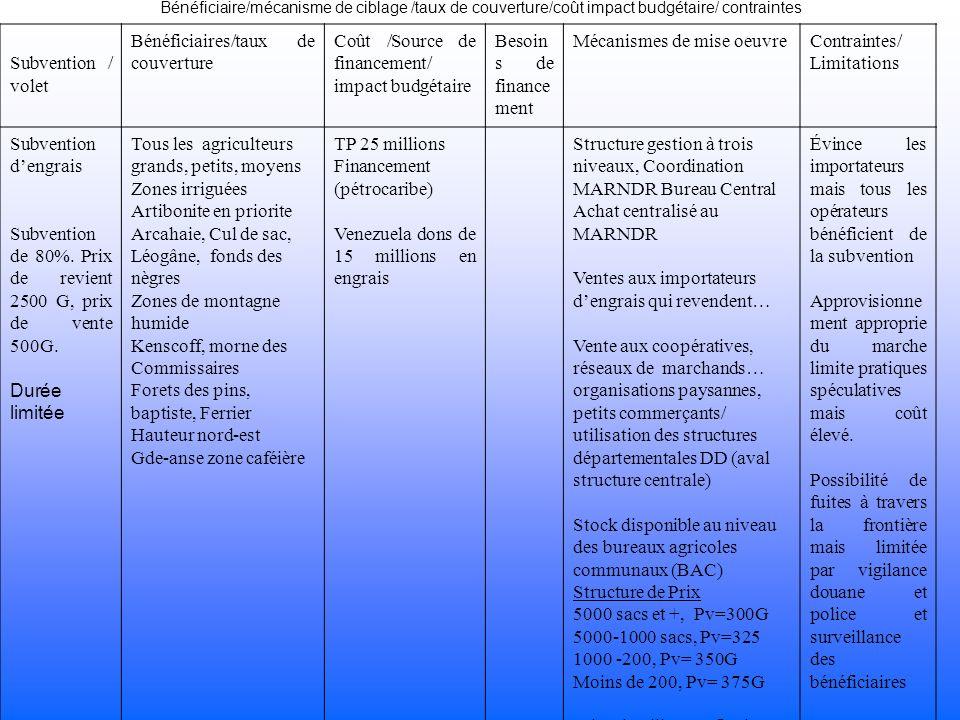 Bénéficiaire/mécanisme de ciblage /taux de couverture/coût impact budgétaire/ contraintes Subvention / volet Bénéficiaires/taux de couverture Coût /Source de financement/ impact budgétaire Besoin s de finance ment Mécanismes de mise oeuvreContraintes/ Limitations Subvention dengrais Subvention de 80%.