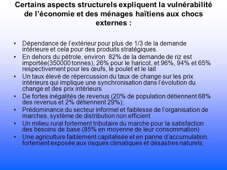 Certains aspects structurels expliquent la vulnérabilité de léconomie et des ménages haïtiens aux chocs externes : Dépendance de lextérieur pour plus de 1/3 de la demande intérieure et cela pour des produits stratégiques.