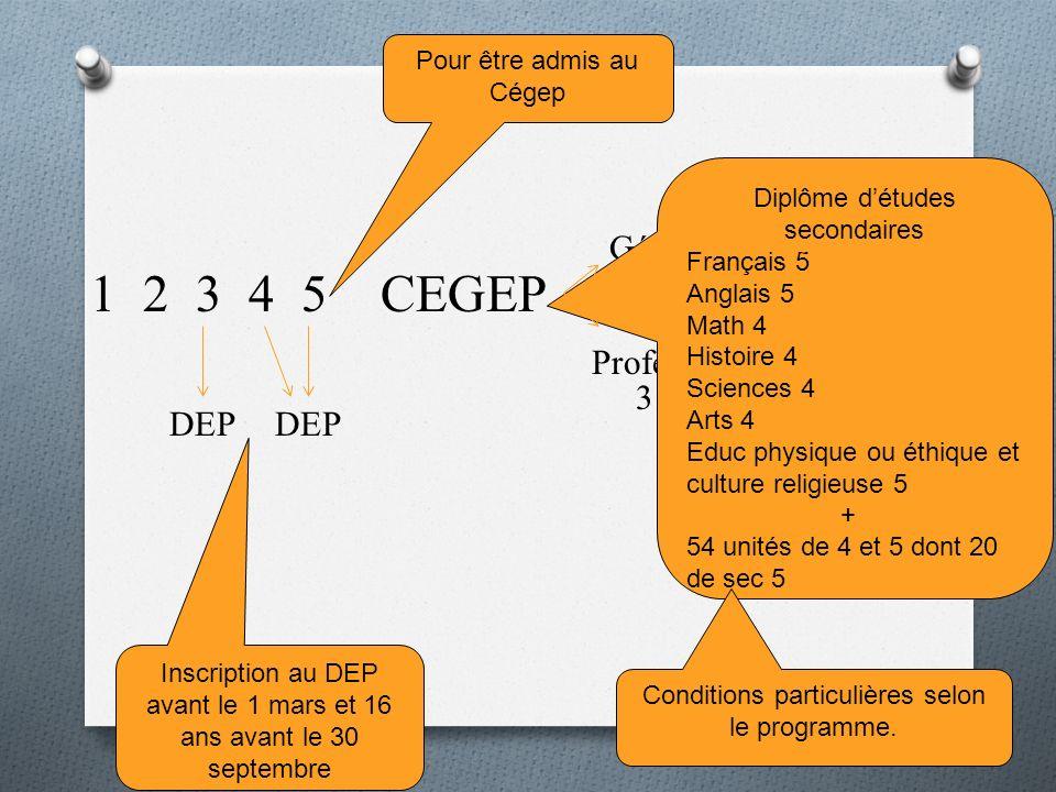 1 2 3 4 5CEGEP Général Professionnel Université DEP 2 ans 3 ans 3 - 4 ans Pour être admis au Cégep Diplôme détudes secondaires Français 5 Anglais 5 Ma