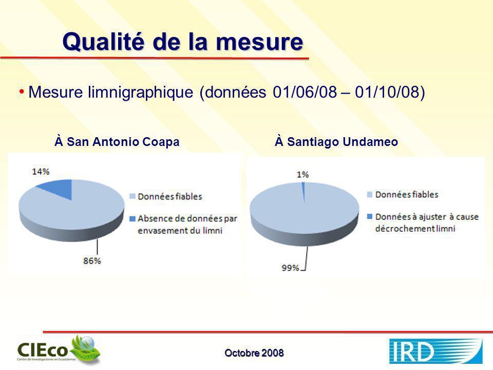 Qualité de la mesure À San Antonio CoapaÀ Santiago Undameo Mesure limnigraphique (données 01/06/08 – 01/10/08) Octobre 2008