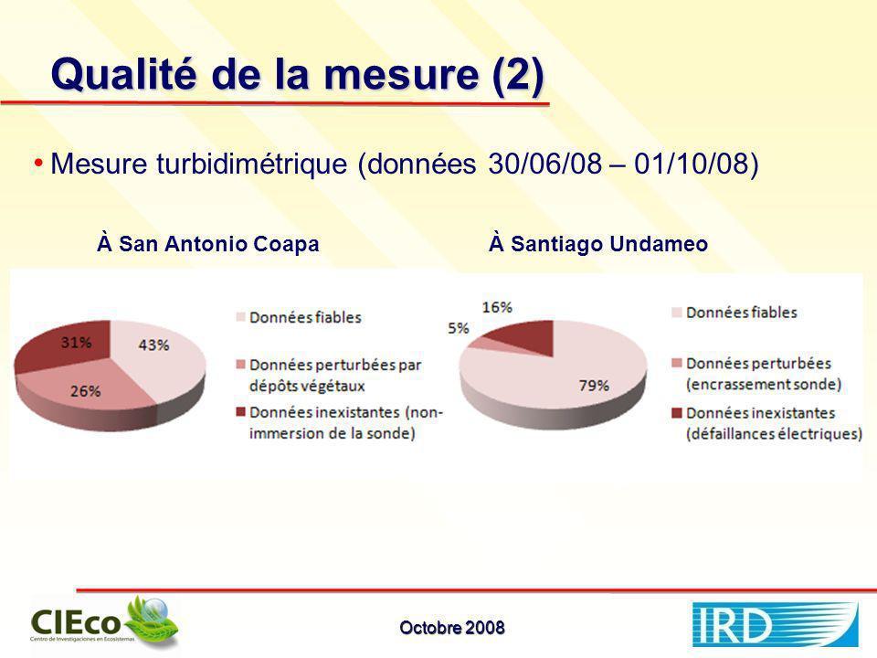 Qualité de la mesure (2) Mesure turbidimétrique (données 30/06/08 – 01/10/08) À San Antonio CoapaÀ Santiago Undameo Octobre 2008