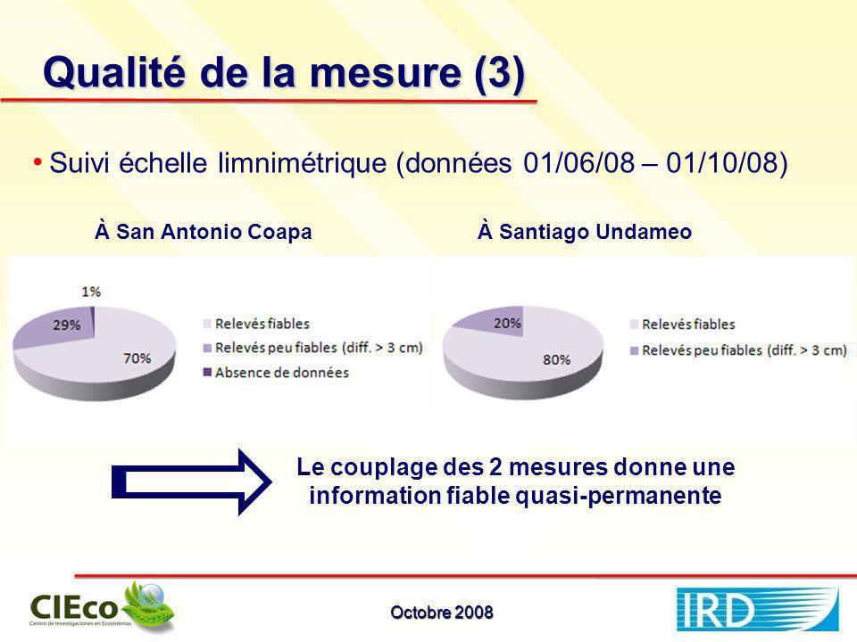 Qualité de la mesure (3) Suivi échelle limnimétrique (données 01/06/08 – 01/10/08) À San Antonio CoapaÀ Santiago Undameo Le couplage des 2 mesures donne une information fiable quasi-permanente Octobre 2008