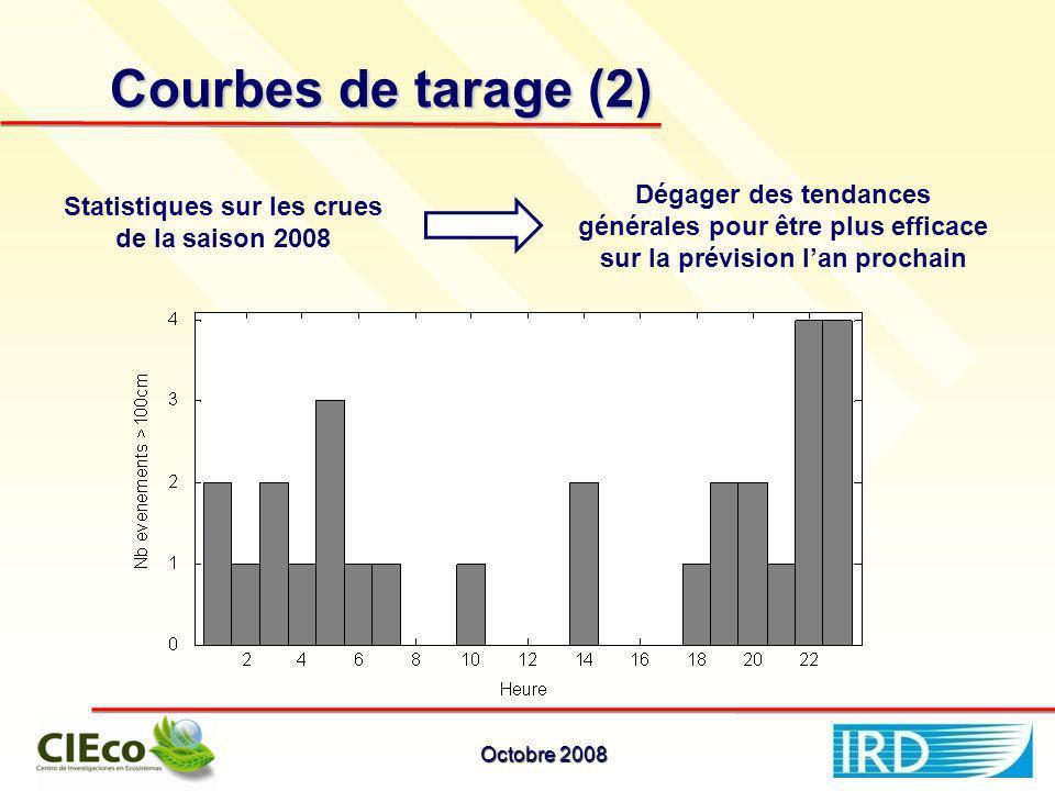 Dégager des tendances générales pour être plus efficace sur la prévision lan prochain Statistiques sur les crues de la saison 2008 Courbes de tarage (2) Octobre 2008