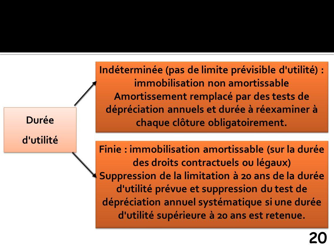 20 Indéterminée (pas de limite prévisible d'utilité) : immobilisation non amortissable Amortissement remplacé par des tests de dépréciation annuels et