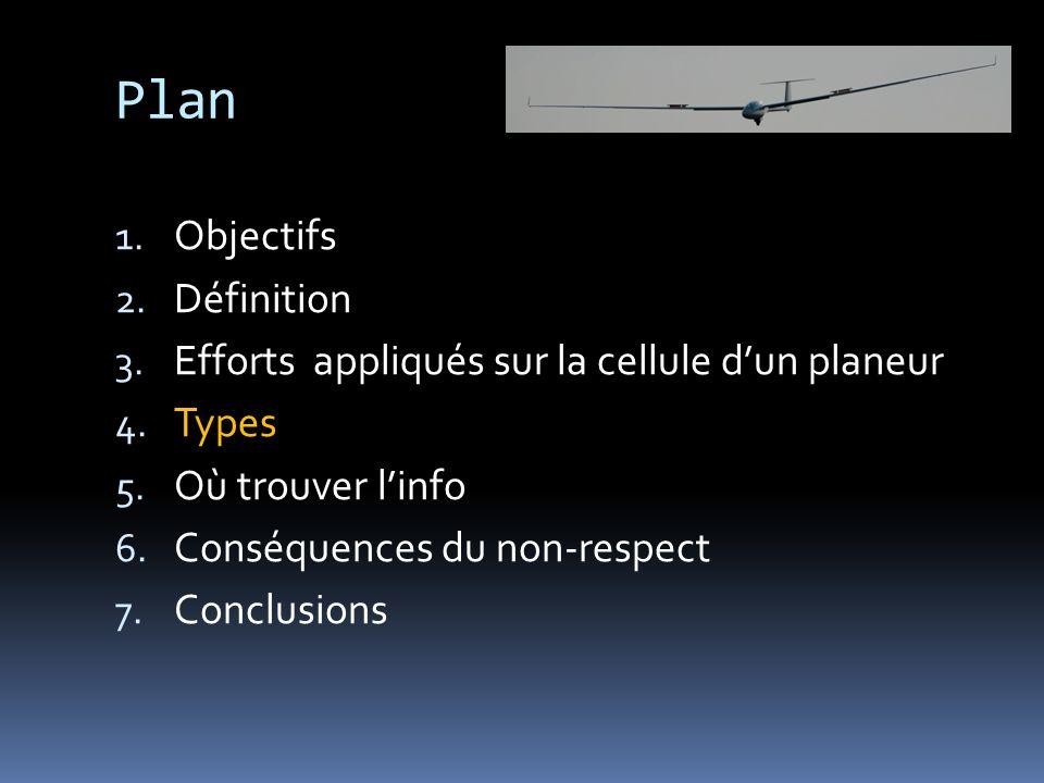 Plan 1. Objectifs 2. Définition 3. Efforts appliqués sur la cellule dun planeur 4. Types 5. Où trouver linfo 6. Conséquences du non-respect 7. Conclus