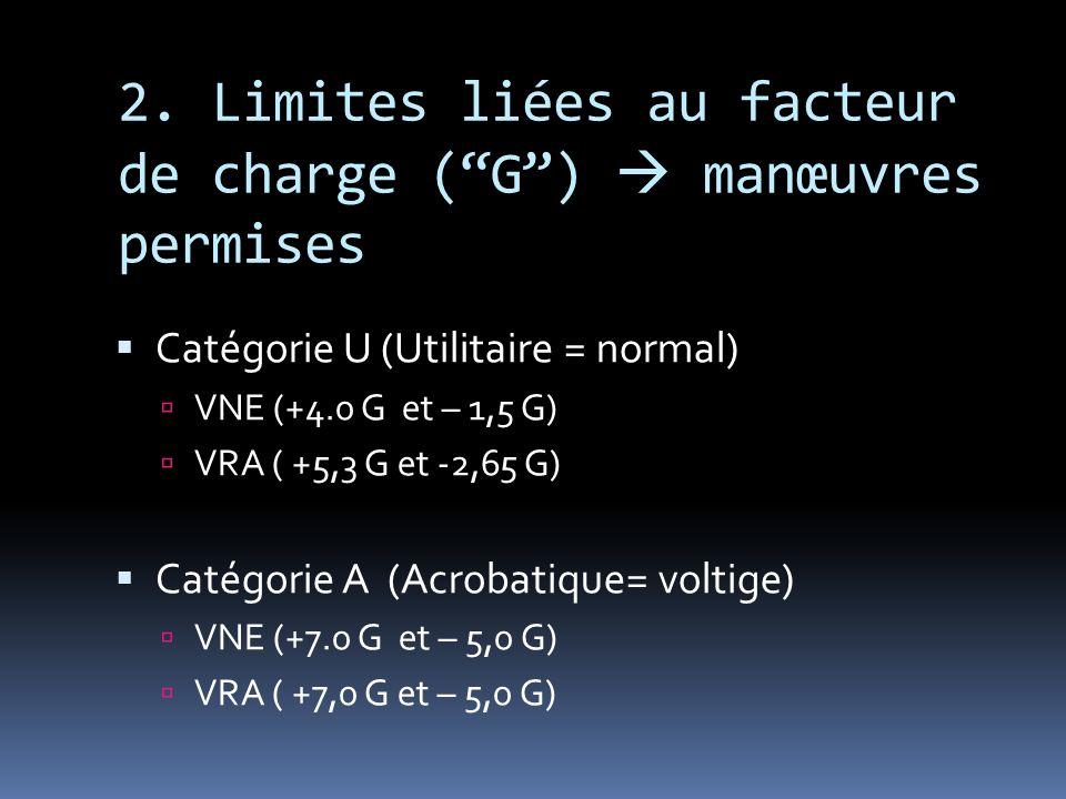 2. Limites liées au facteur de charge (G) manœuvres permises Catégorie U (Utilitaire = normal) VNE (+4.0 G et – 1,5 G) VRA ( +5,3 G et -2,65 G) Catégo