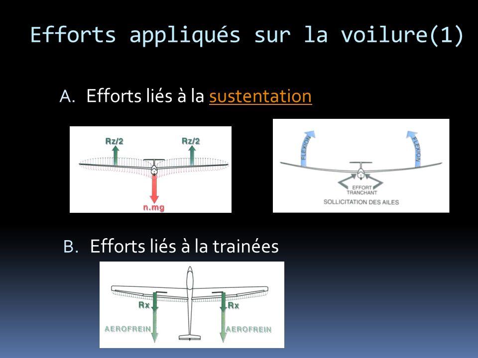 Efforts appliqués sur la voilure(1) A. Efforts liés à la sustentationsustentation B. Efforts liés à la trainées