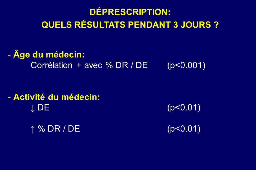 - Âge du médecin: Corrélation + avec % DR / DE (p<0.001) - Activité du médecin: DE(p<0.01) % DR / DE(p<0.01) DÉPRESCRIPTION: QUELS RÉSULTATS PENDANT 3