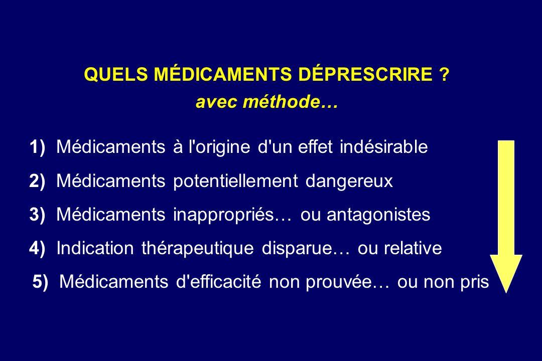 1) Médicaments à l'origine d'un effet indésirable 2) Médicaments potentiellement dangereux 3) Médicaments inappropriés… ou antagonistes 4) Indication