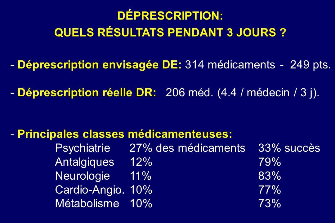 - Déprescription envisagée DE: 314 médicaments - 249 pts. - Déprescription réelle DR: 206 méd. (4.4 / médecin / 3 j). - Principales classes médicament