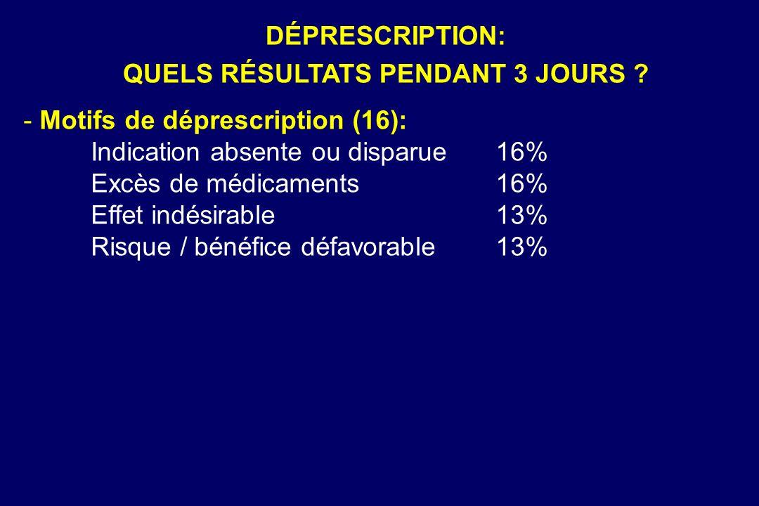- Motifs de déprescription (16): Indication absente ou disparue16% Excès de médicaments16% Effet indésirable13% Risque / bénéfice défavorable13% DÉPRE