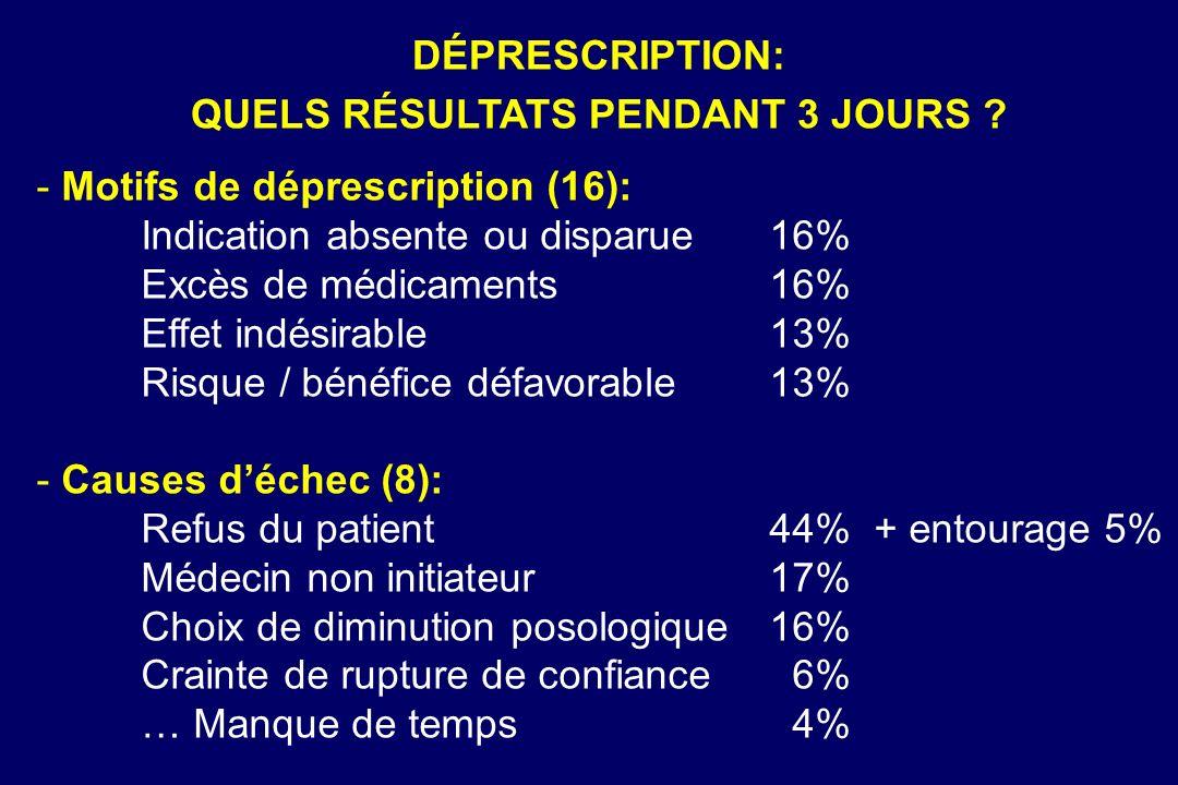 - Motifs de déprescription (16): Indication absente ou disparue16% Excès de médicaments16% Effet indésirable13% Risque / bénéfice défavorable13% - Cau