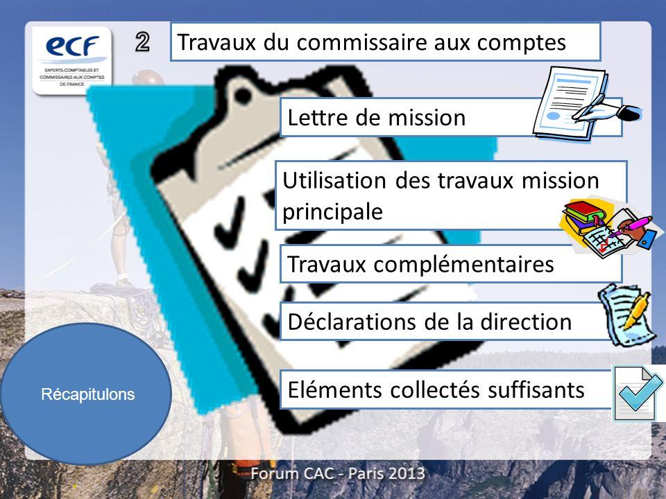 Récapitulons Travaux du commissaire aux comptes Lettre de mission Utilisation des travaux mission principale Travaux complémentaires Déclarations de l